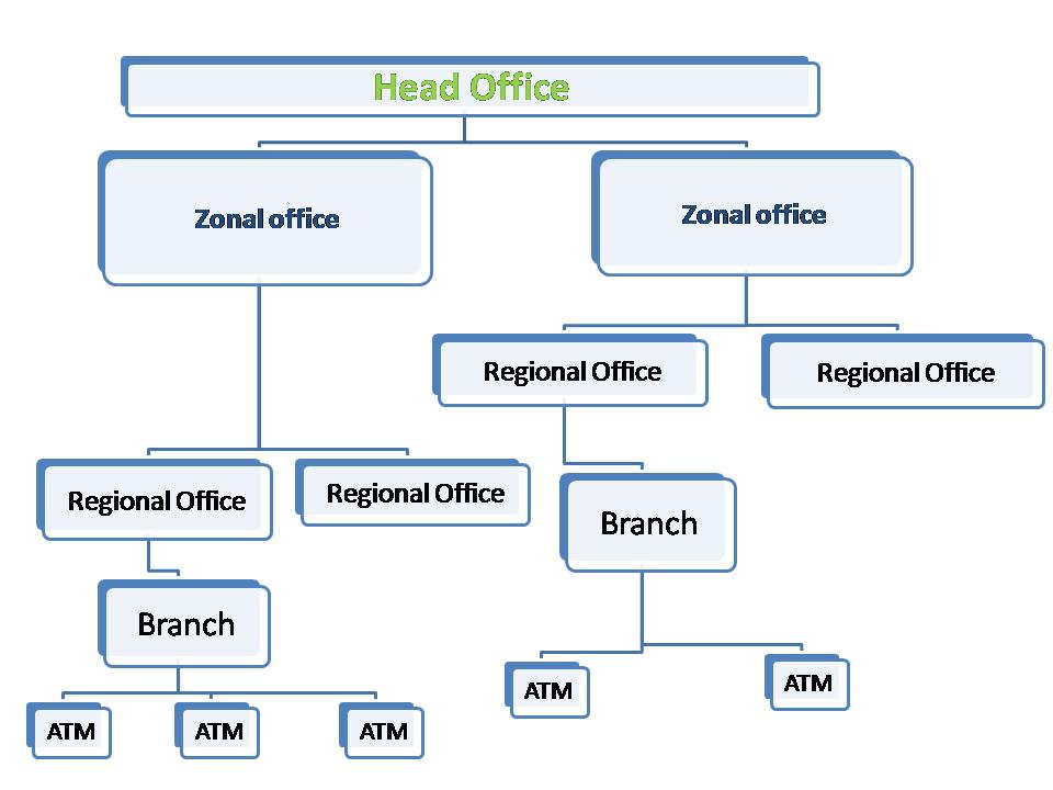 distribution-of-branch